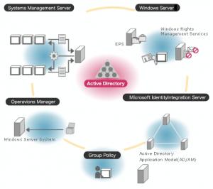 Назначение и преимущества службы каталогов Active Directory
